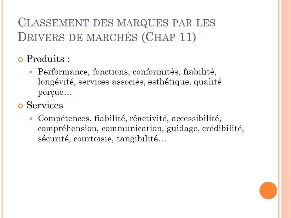 Classement des marques par les Drivers de marchés (Chap 11)