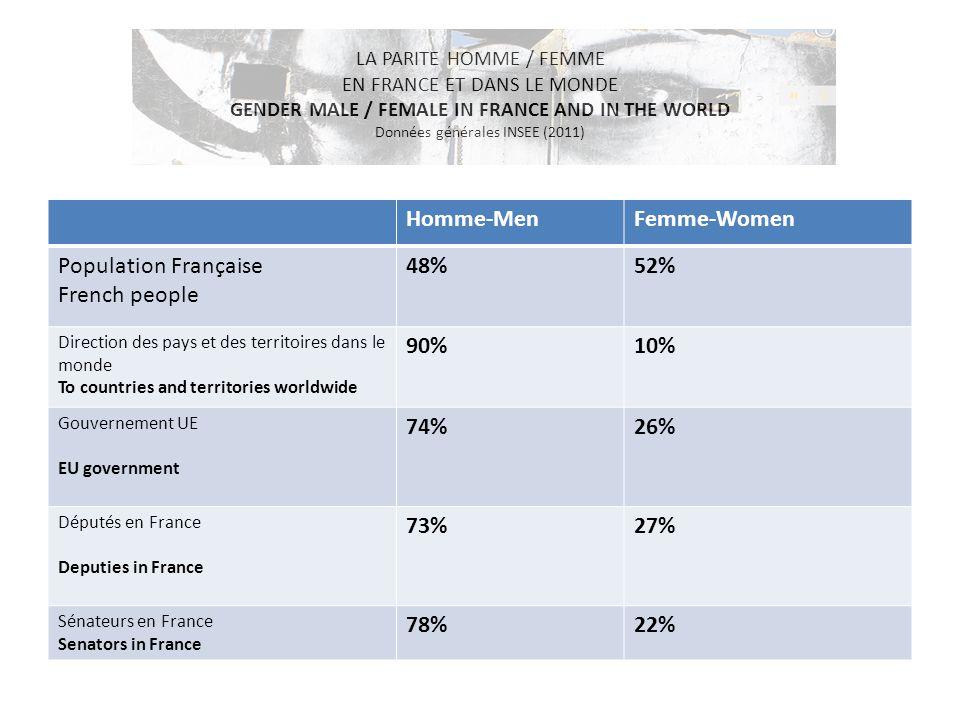 LA PARITE HOMME / FEMME EN FRANCE ET DANS LE MONDE GENDER MALE / FEMALE IN FRANCE AND IN THE WORLD Données générales INSEE (2011)
