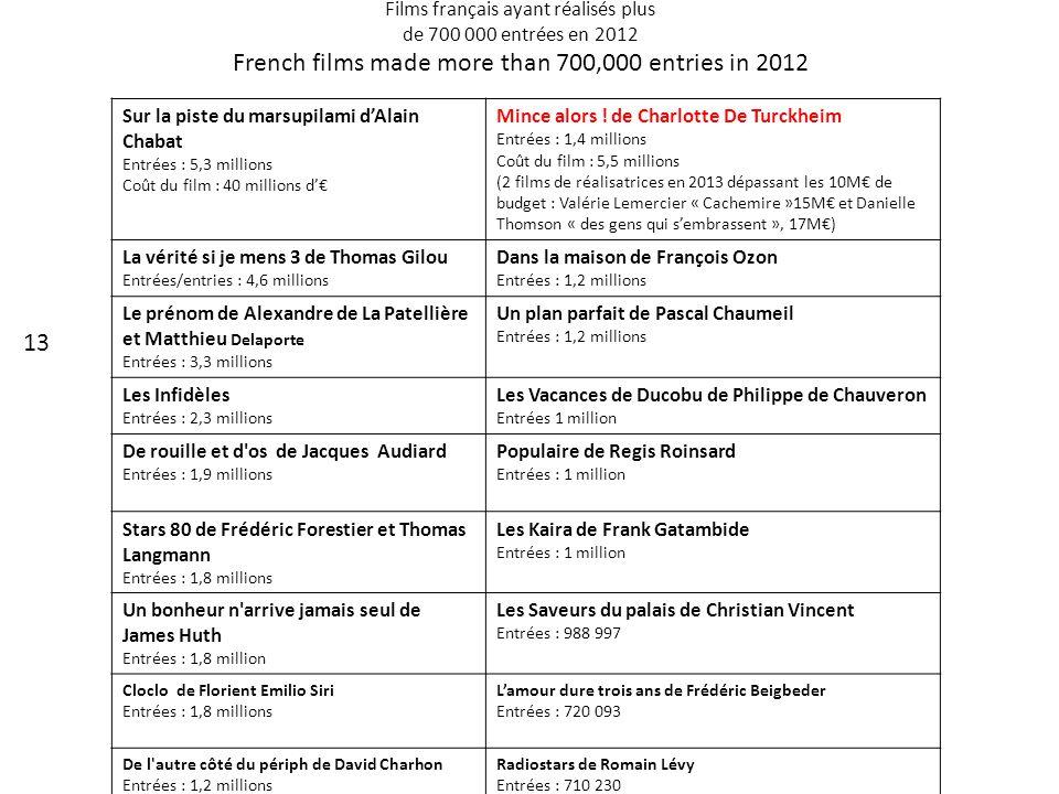 Films français ayant réalisés plus de 700 000 entrées en 2012 French films made more than 700,000 entries in 2012