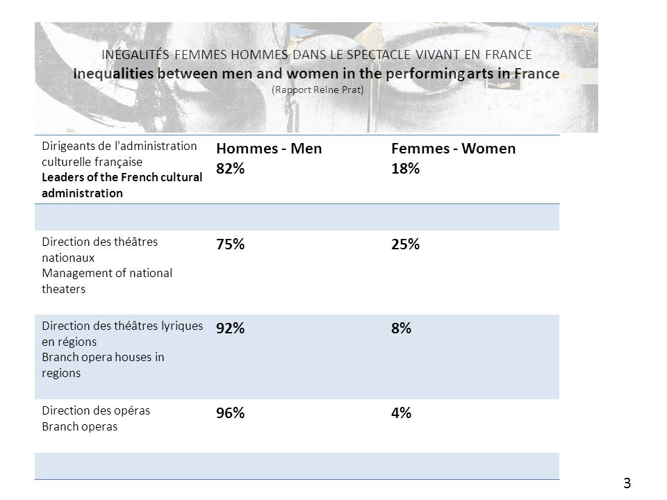Inégalités femmes hommes dans le spectacle vivant en France Inequalities between men and women in the performing arts in France (Rapport Reine Prat)