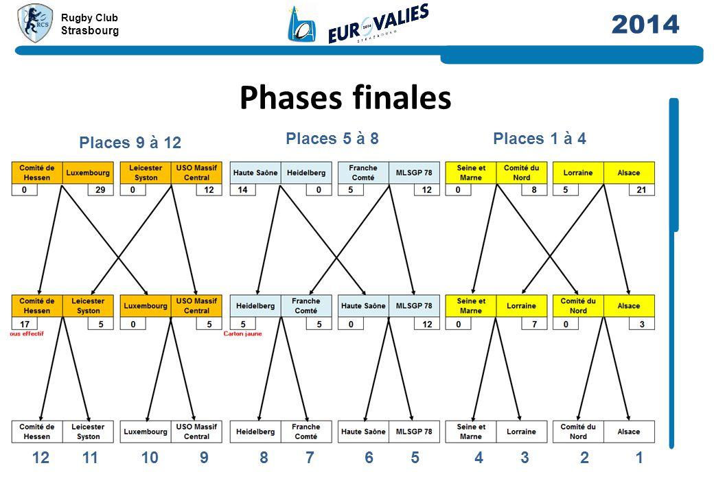 Phases finales Places 9 à 12 Places 5 à 8 Places 1 à 4