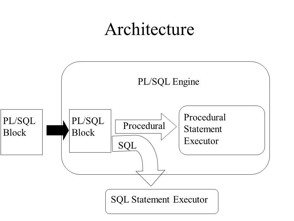 Architecture PL/SQL Engine Procedural Statement Executor PL/SQL Block