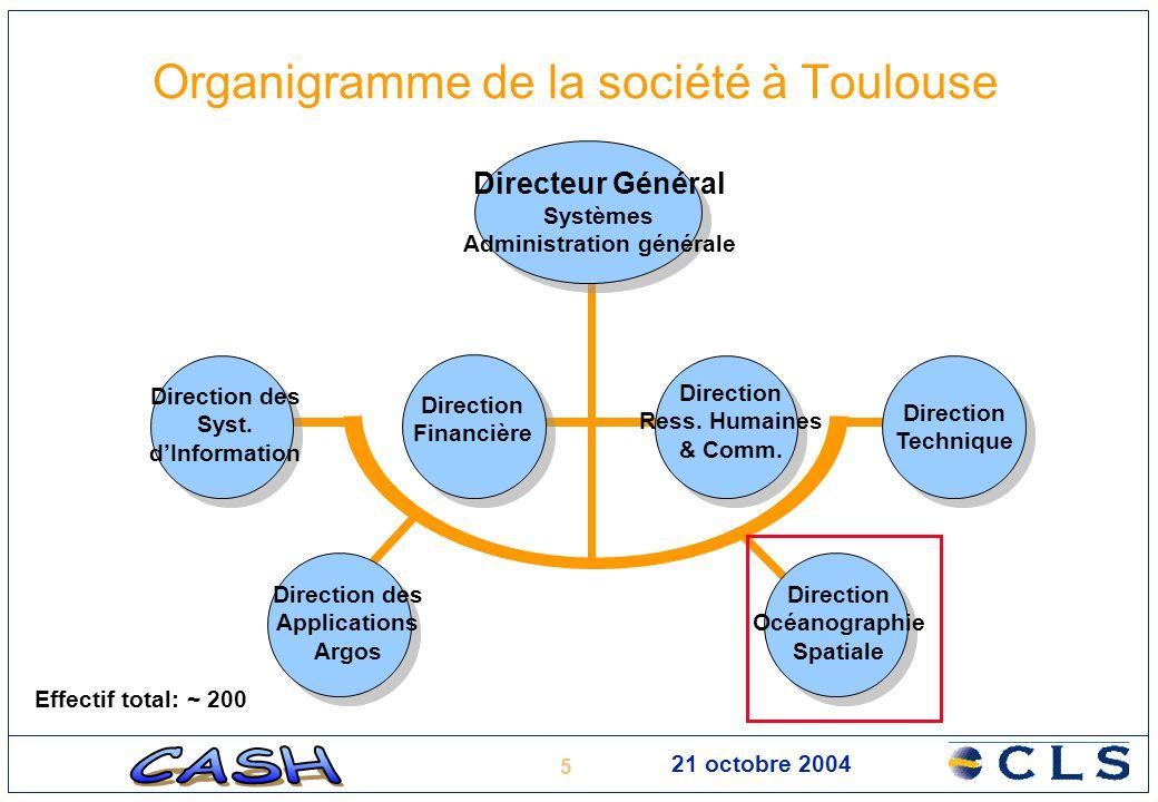 Organigramme de la société à Toulouse