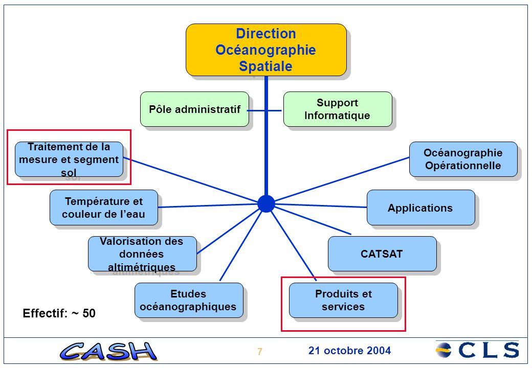 Direction Océanographie Spatiale
