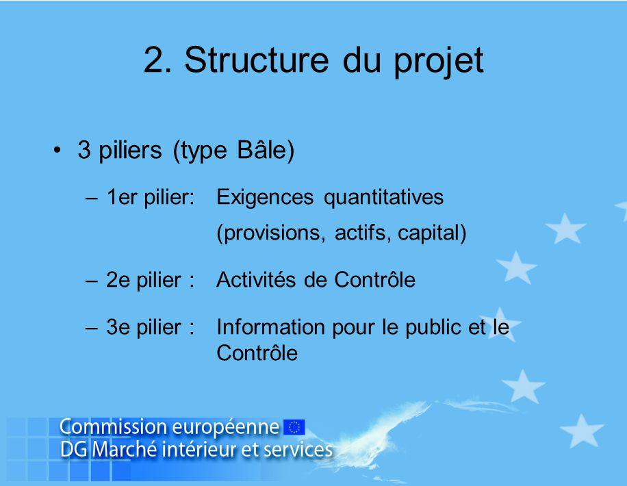 2. Structure du projet 3 piliers (type Bâle)