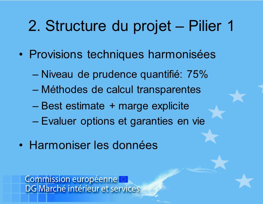 2. Structure du projet – Pilier 1