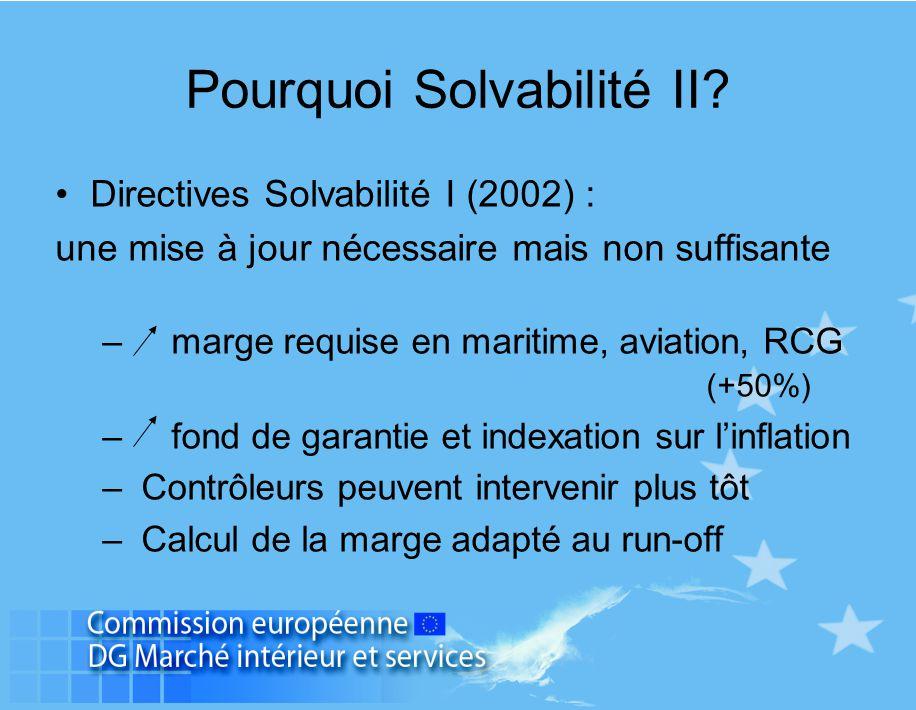 Pourquoi Solvabilité II