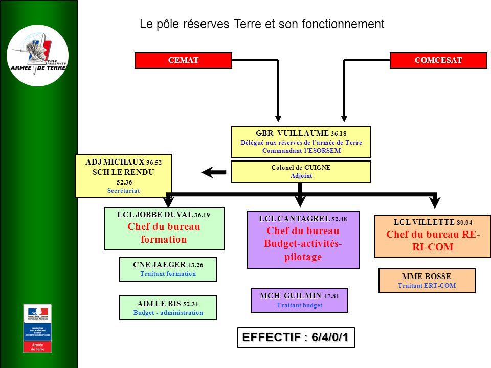 Le pôle réserves Terre et son fonctionnement