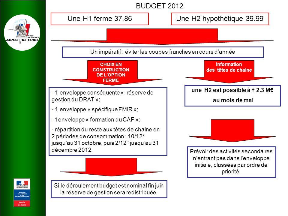 BUDGET 2012 Une H1 ferme 37.86 Une H2 hypothétique 39.99