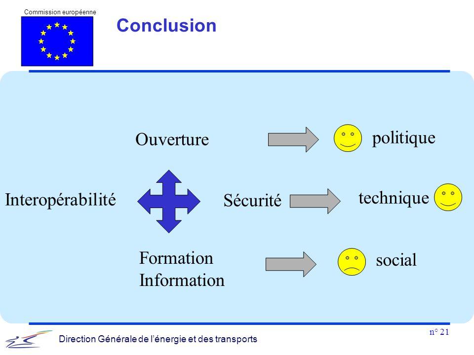 Conclusion Ouverture politique Interopérabilité Sécurité technique Formation Information social