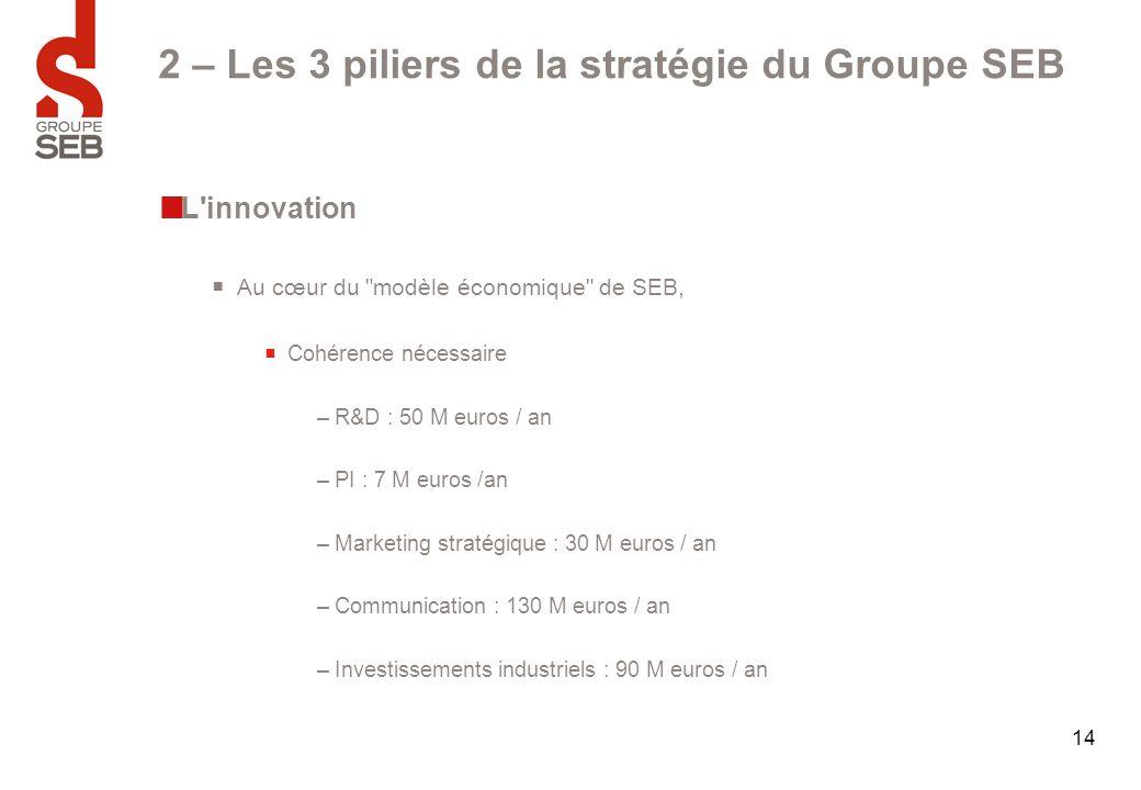 2 – Les 3 piliers de la stratégie du Groupe SEB