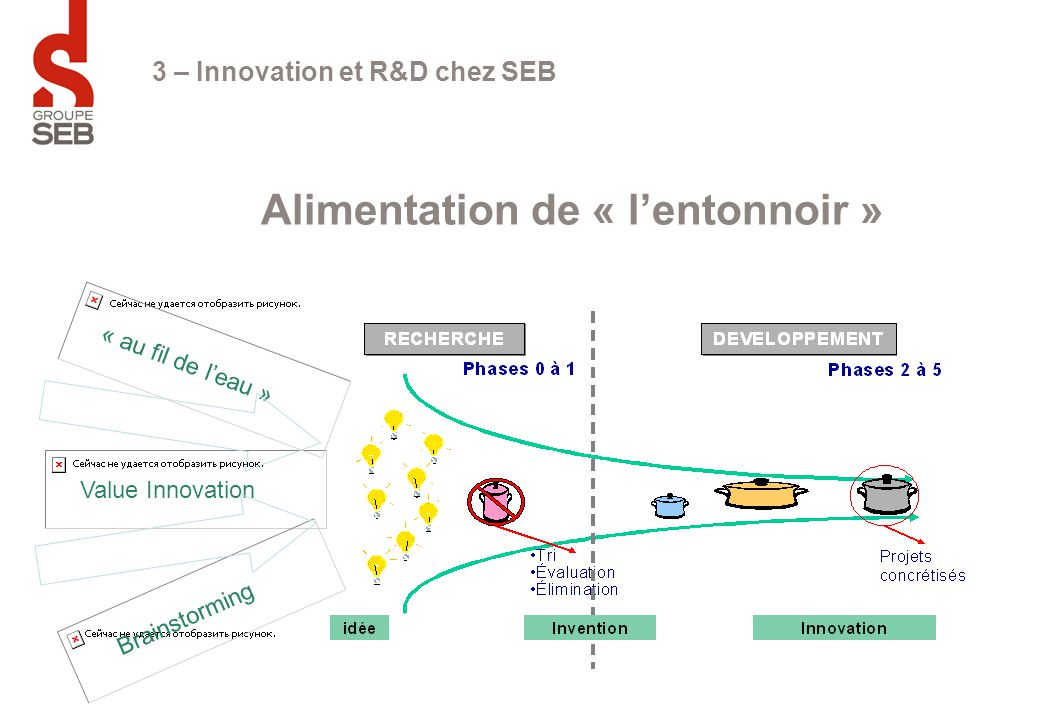 Alimentation de « l'entonnoir »