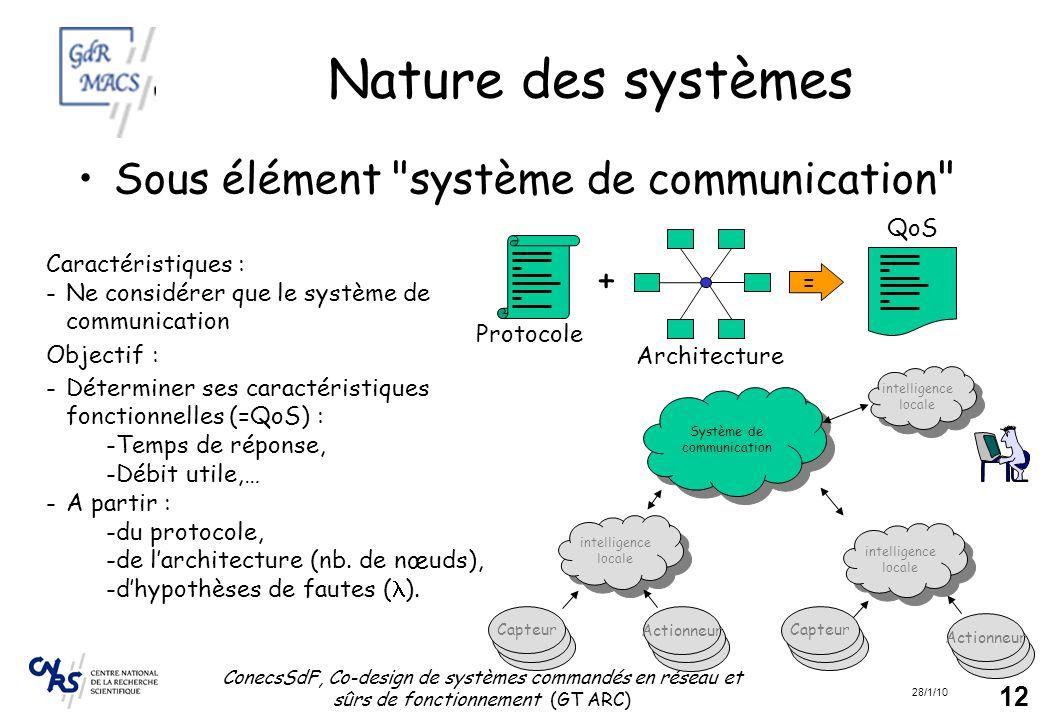 Nature des systèmes Sous élément système de communication + QoS