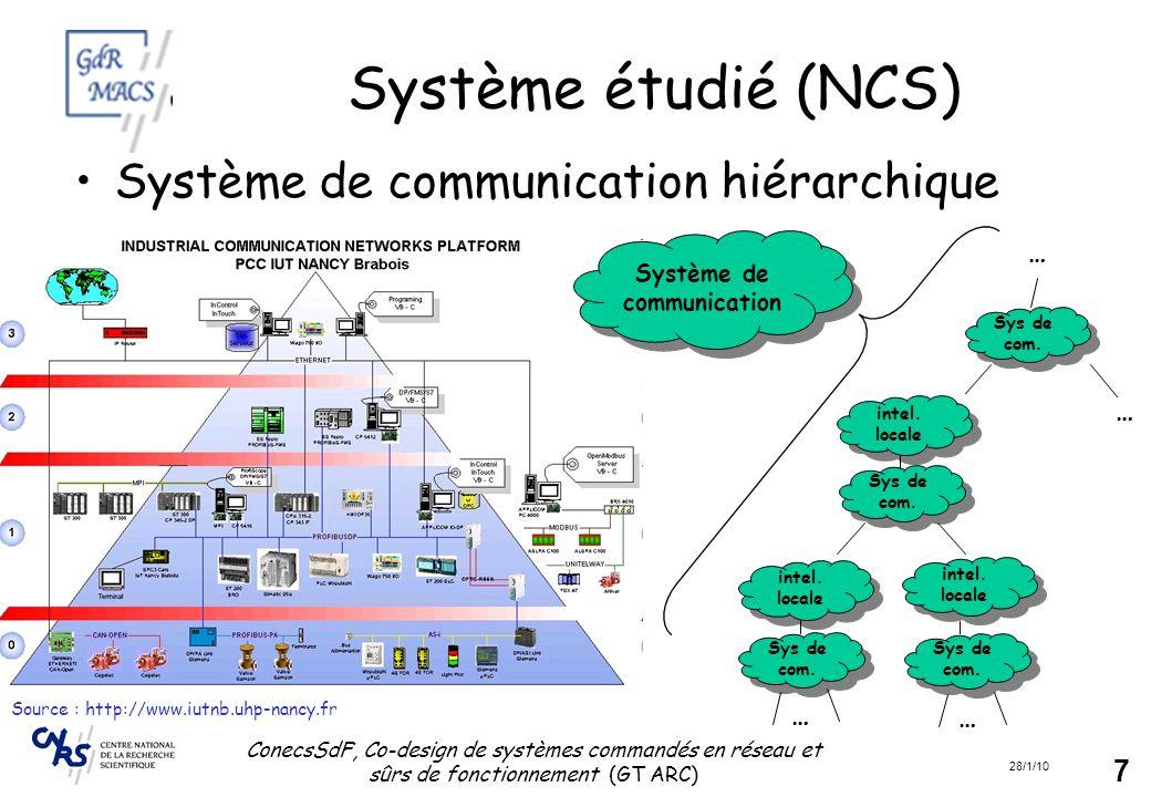 Système étudié (NCS) Système de communication hiérarchique … … … …