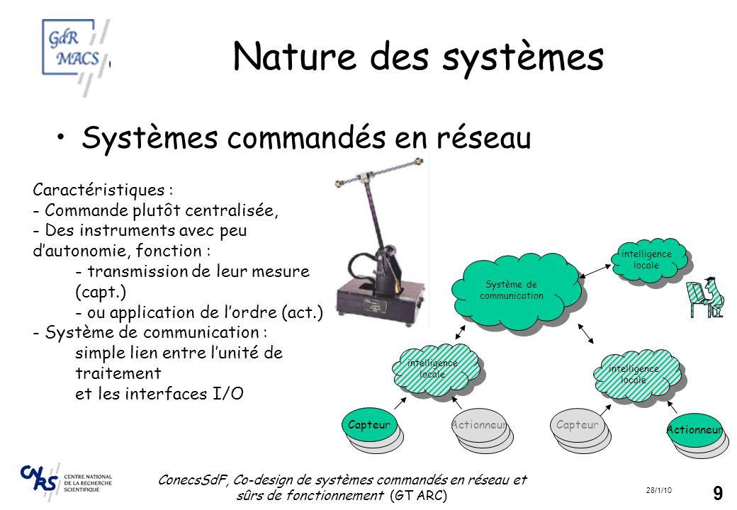 Nature des systèmes Systèmes commandés en réseau Caractéristiques :