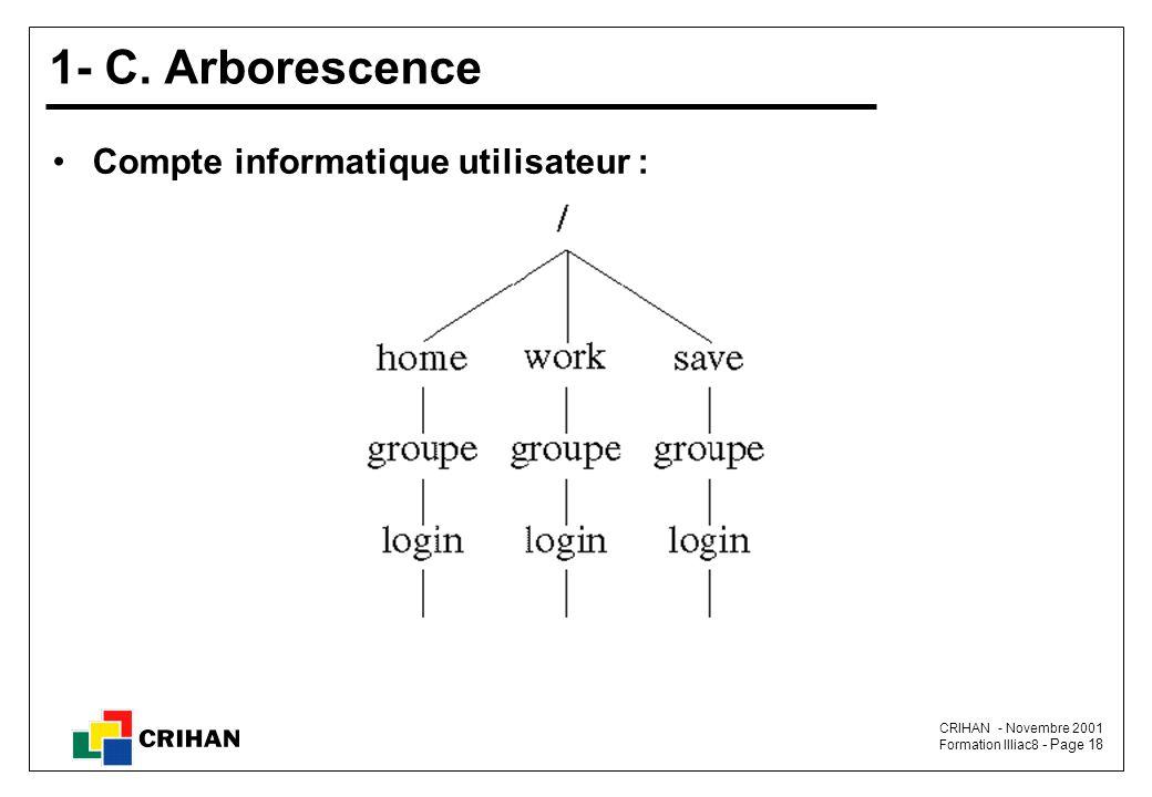 1- C. Arborescence Compte informatique utilisateur :