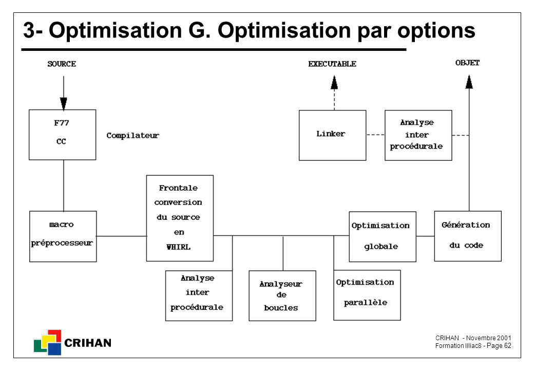3- Optimisation G. Optimisation par options