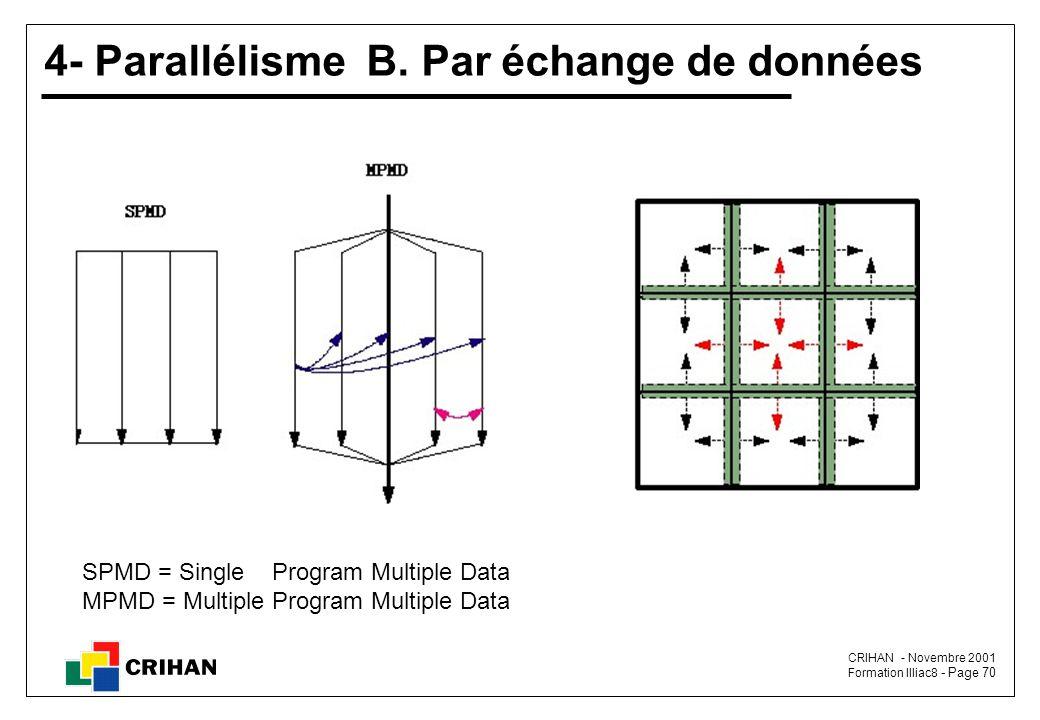 4- Parallélisme B. Par échange de données