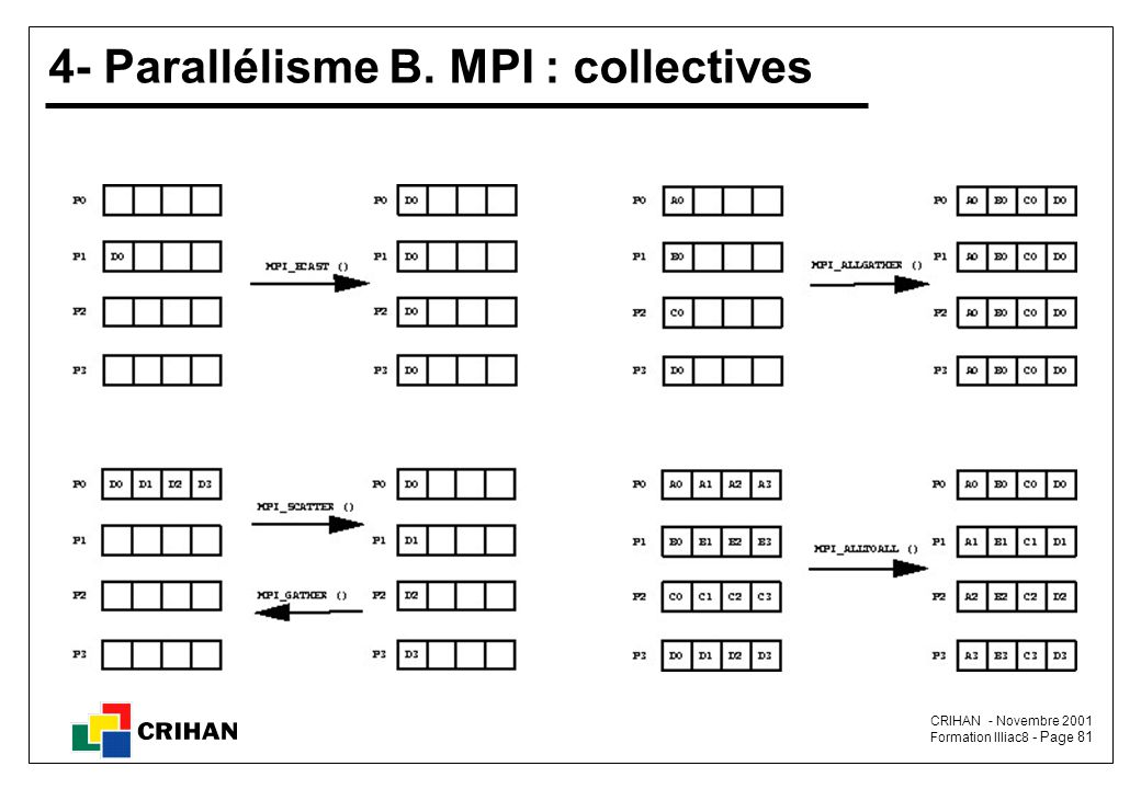 4- Parallélisme B. MPI : collectives