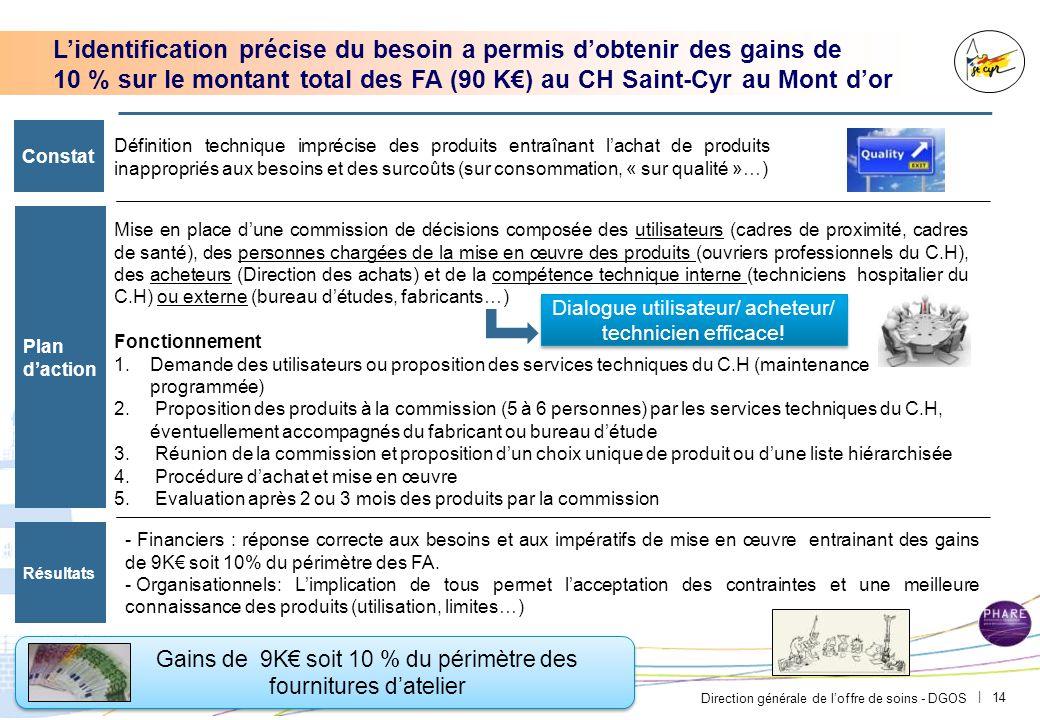 En confiant une partie importante de ses achats au Resah idf, CH Mantes-la-Jolie a réalisé des gains de 30K€ soit 15% du périmètre confié