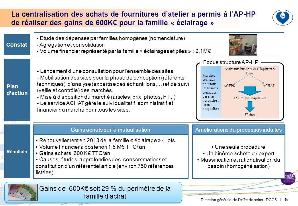 L'optimisation des clauses de révision des prix à l'AP-HP a permis de réaliser des gains de 200 K€ en 2012