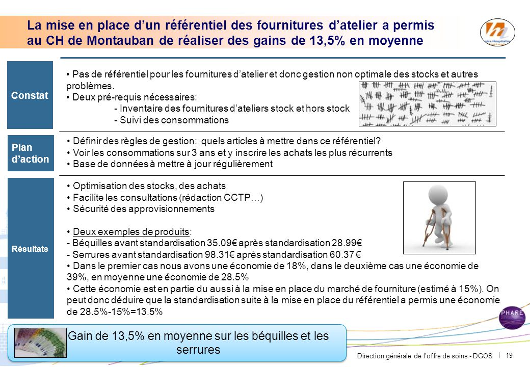 Une veille active sur l'innovation a permis au CH Pierre Loo d'acheter des lampes LED pour l'éclairage routier extérieur avec des gains de 61%