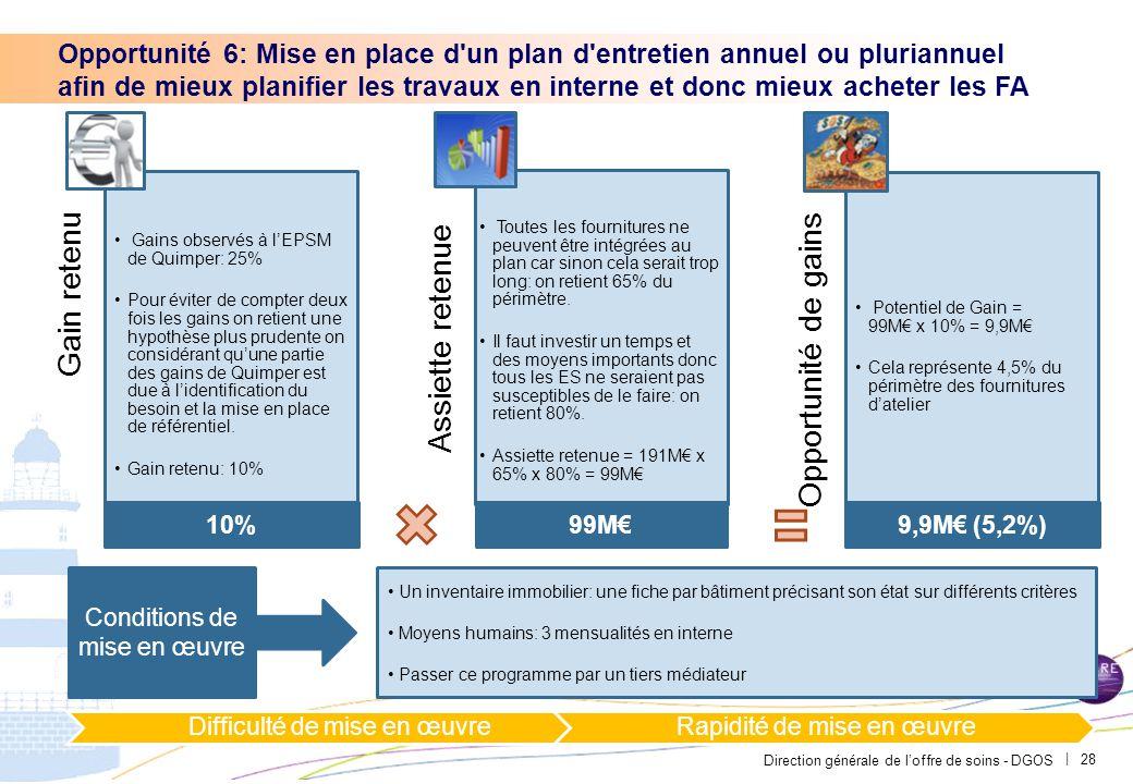 Opportunité 7: Substituer la réalisation de travaux en interne avec l'achat de FA à l'achat de prestations de travaux courants plus coûteux