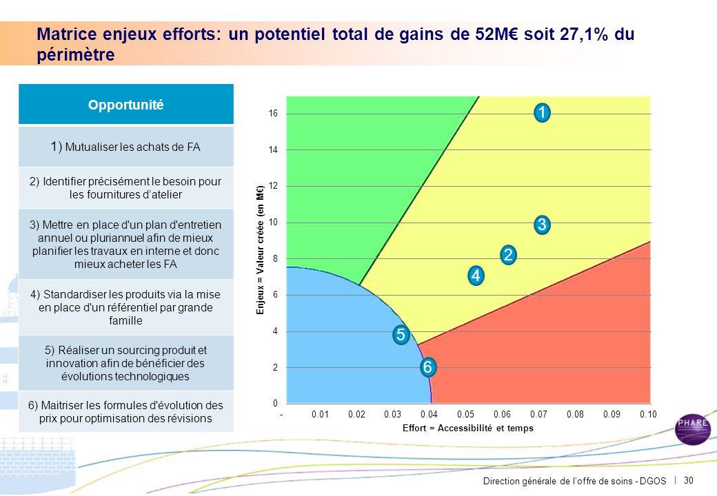 Conclusion: au niveau financier, bien que le segment ait été longtemps délaissé, il représente des enjeux importants