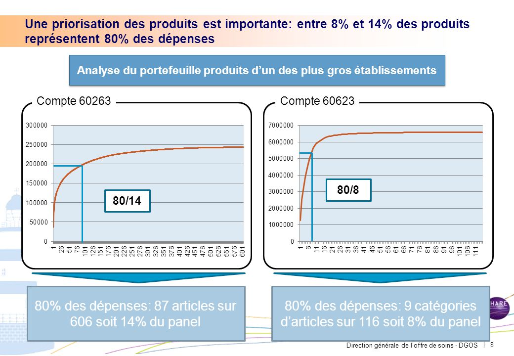Très peu de groupements d'achat existent pour les fournitures d'atelier: seuls 8% des achats sont aujourd'hui mutualisés
