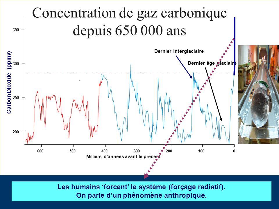 Concentration de gaz carbonique depuis 650 000 ans