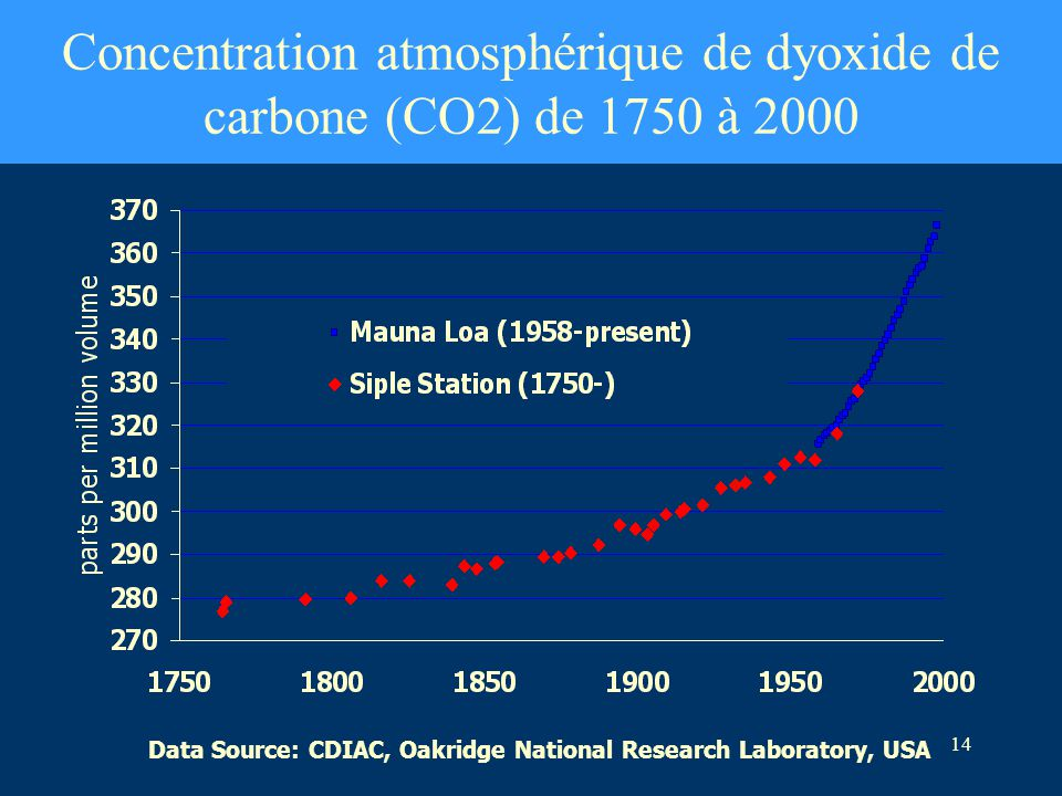 Concentration atmosphérique de dyoxide de carbone (CO2) de 1750 à 2000
