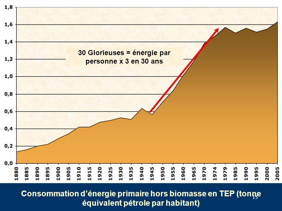 30 Glorieuses = énergie par personne x 3 en 30 ans