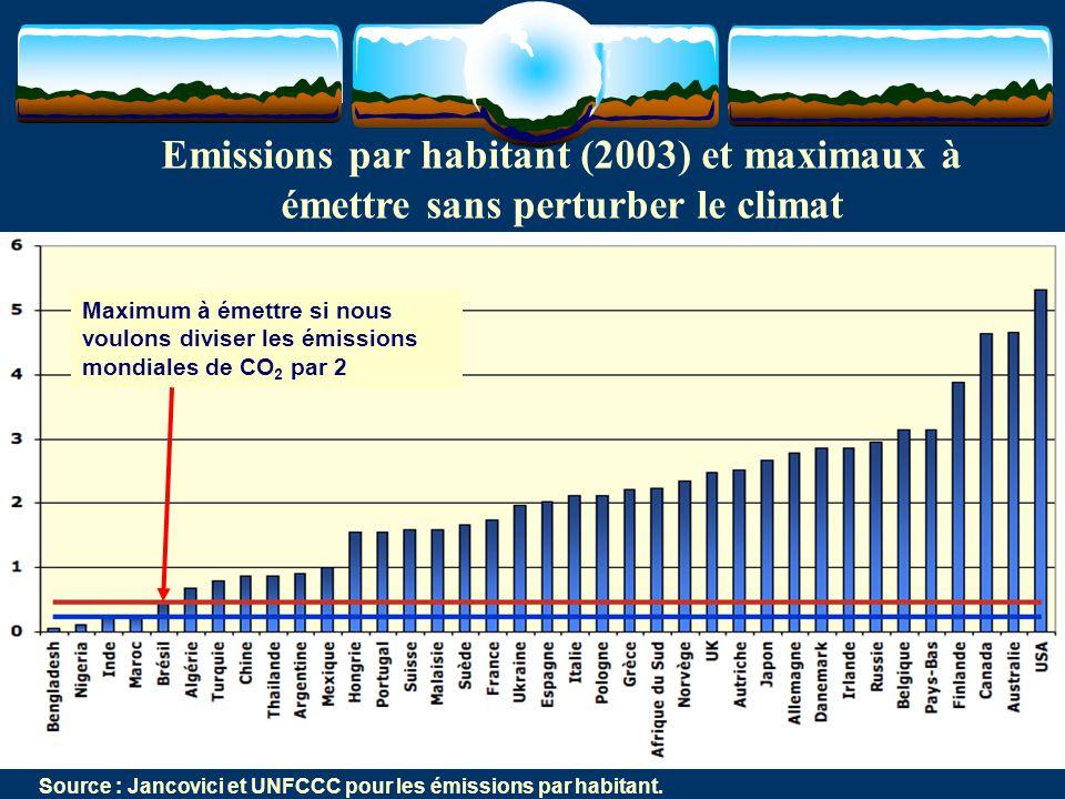 Emissions par habitant (2003) et maximaux à émettre sans perturber le climat