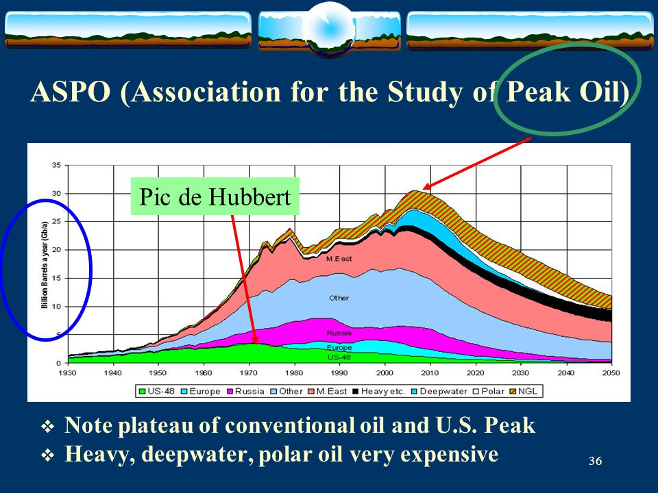 ASPO (Association for the Study of Peak Oil)