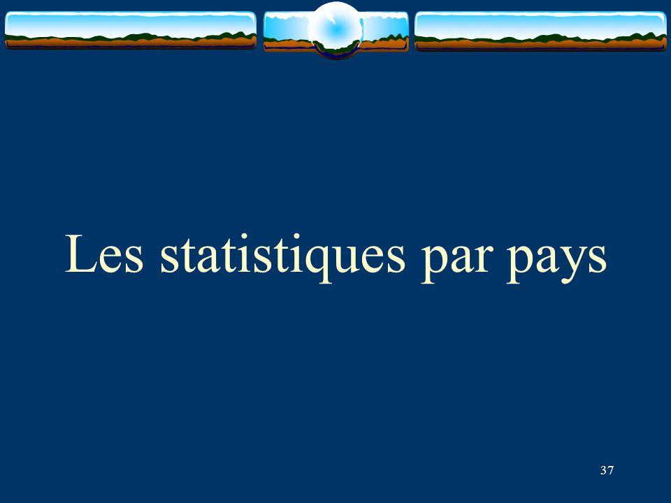 Les statistiques par pays