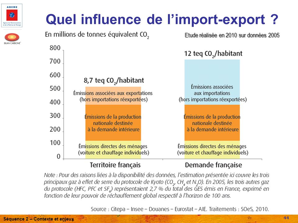 Quel influence de l'import-export