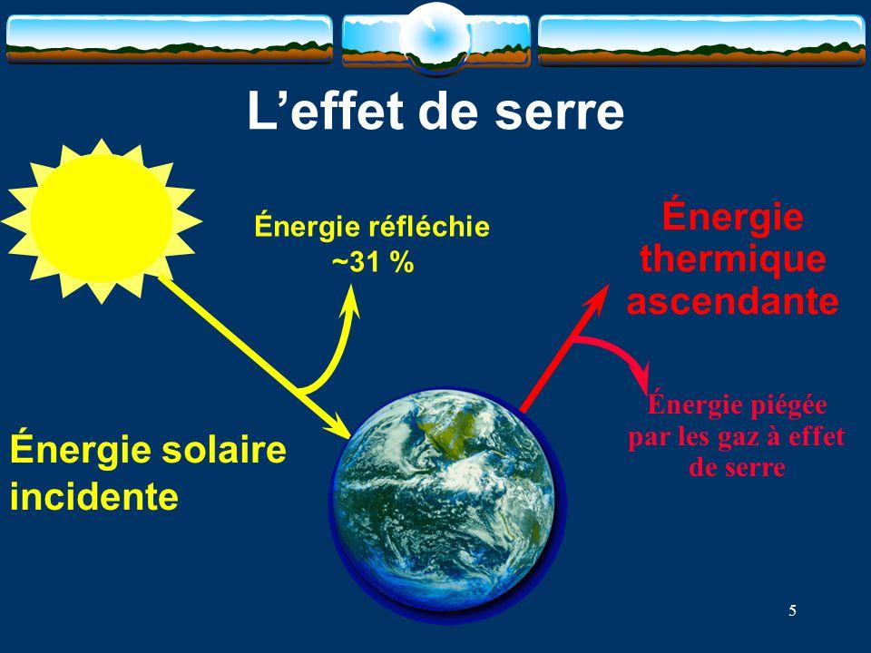 Énergie thermique ascendante par les gaz à effet de serre