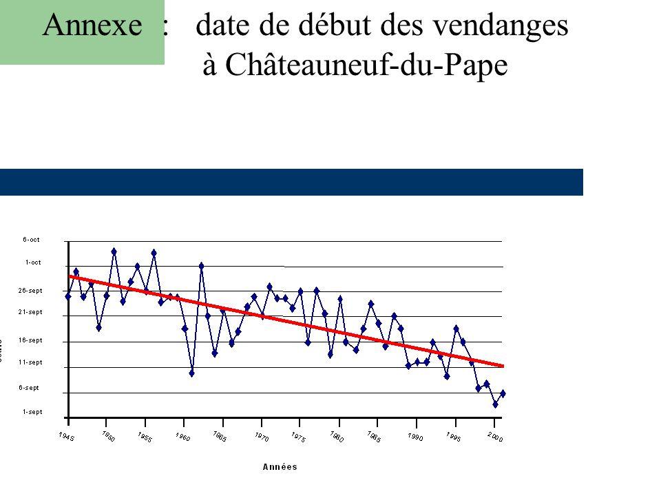 Annexe 7 : date de début des vendages à Châteauneuf-du-Pape