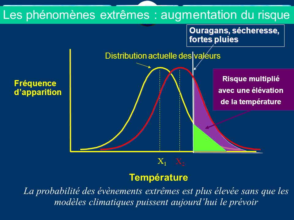 Les phénomènes extrêmes : augmentation du risque
