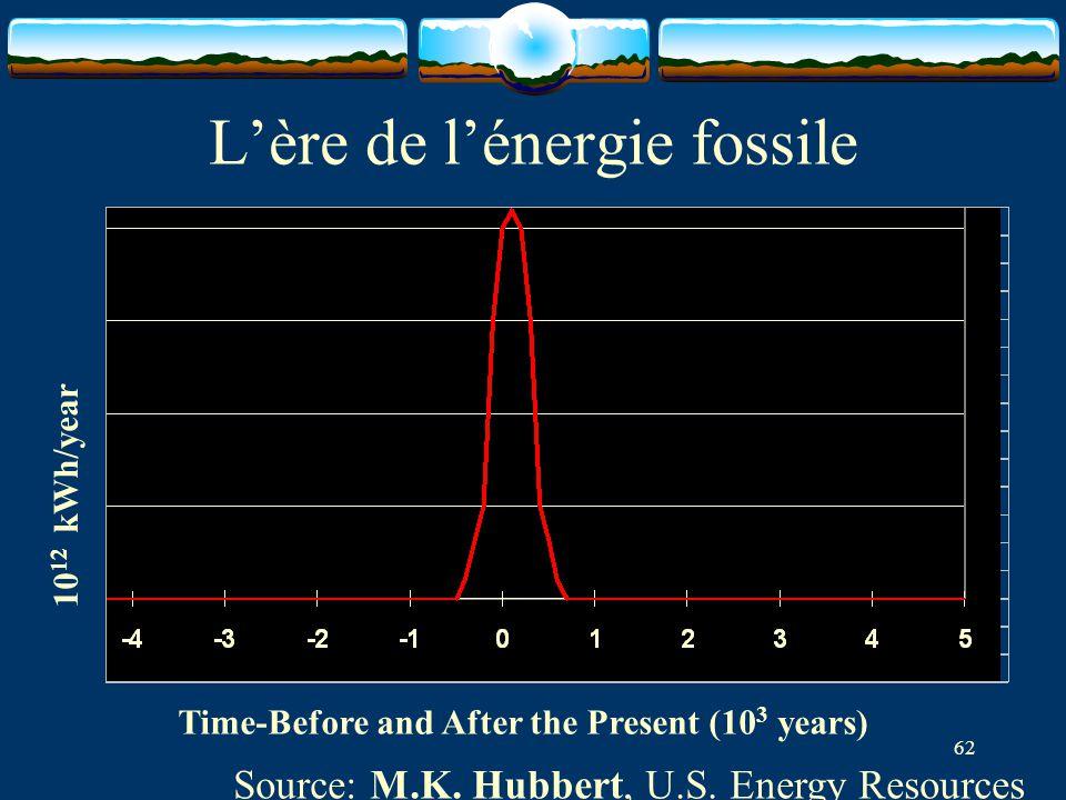 L'ère de l'énergie fossile