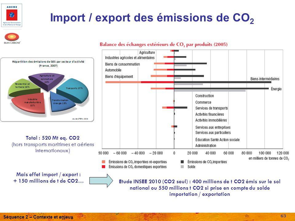 Import / export des émissions de CO2