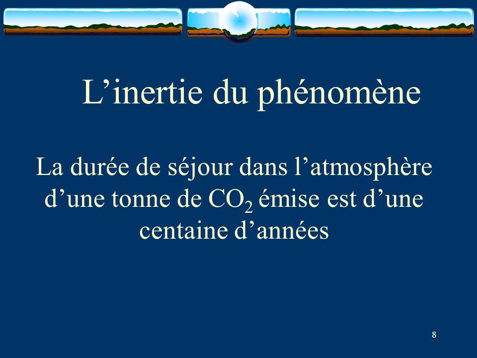 L'inertie du phénomène