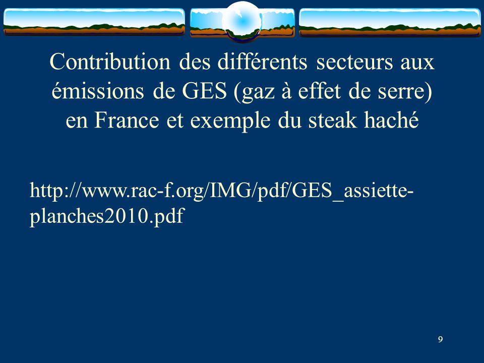 Contribution des différents secteurs aux émissions de GES (gaz à effet de serre) en France et exemple du steak haché
