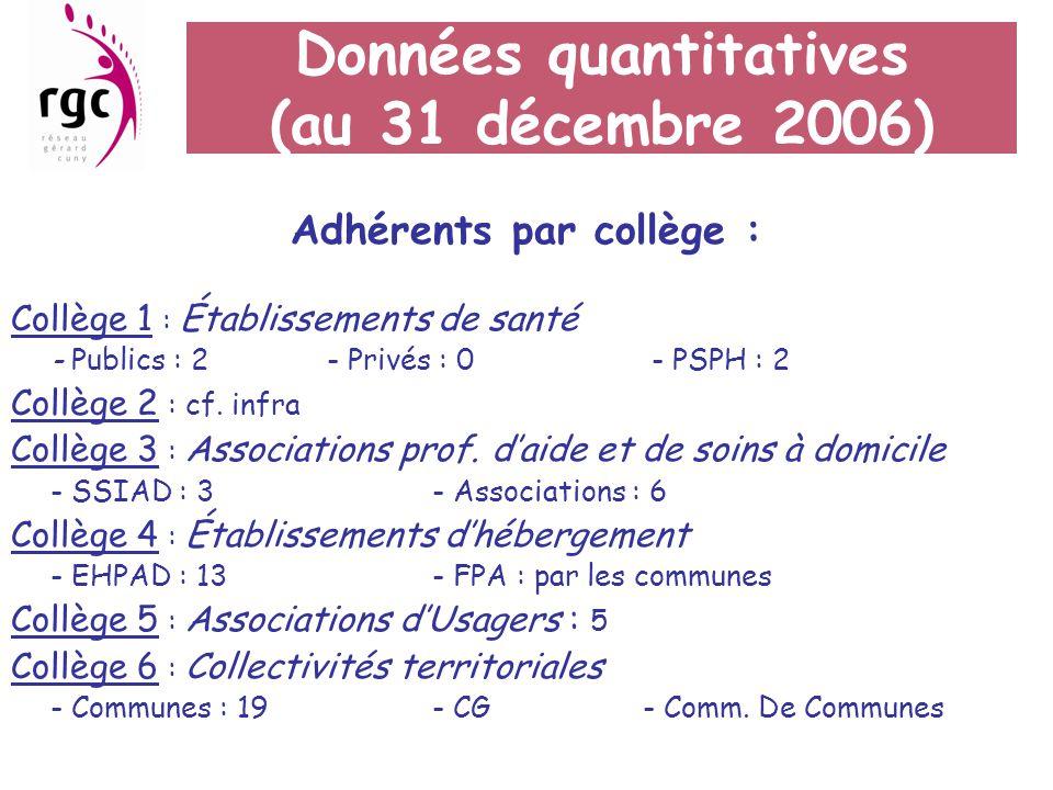 Données quantitatives (au 31 décembre 2006)