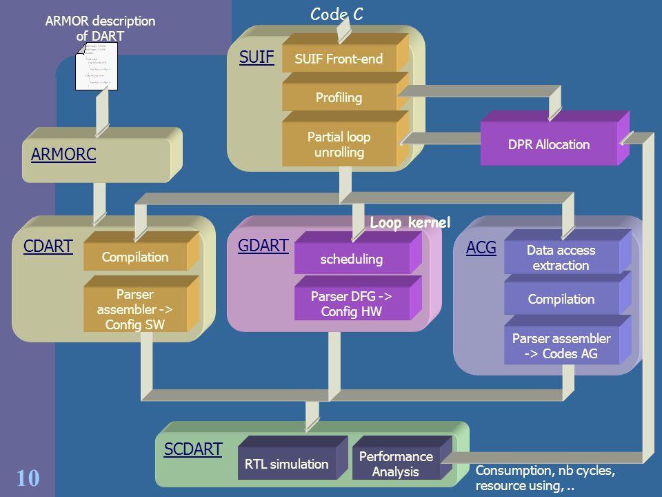 ² Code C SUIF ARMORC CDART GDART ACG SCDART Loop kernel