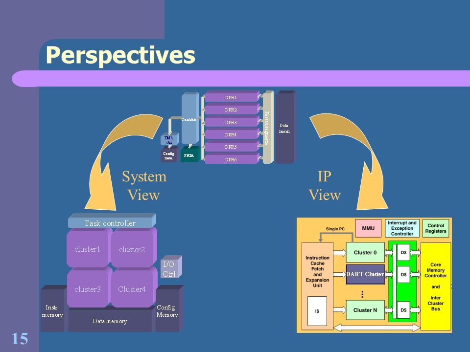 Perspectives System View IP View