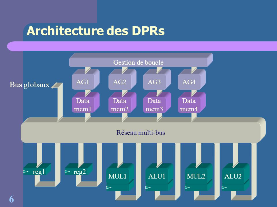 Architecture des DPRs Bus globaux Gestion de boucle AG1 AG2 AG3 AG4