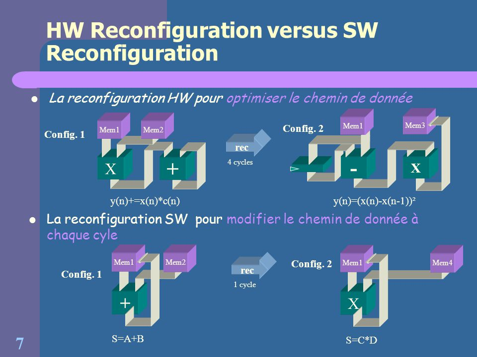 HW Reconfiguration versus SW Reconfiguration