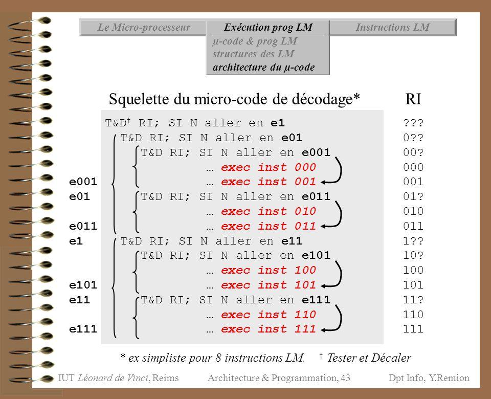Squelette du micro-code de décodage* RI