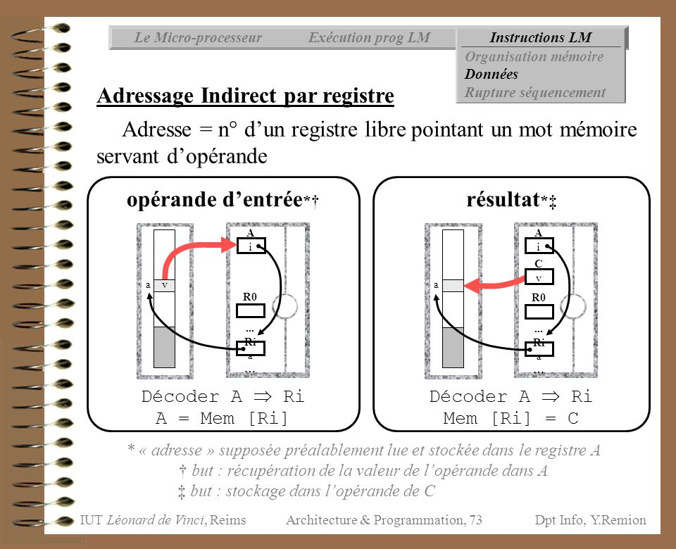 Adressage Indirect par registre